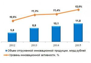 В Алтайском крае растет инновационная активность организаций